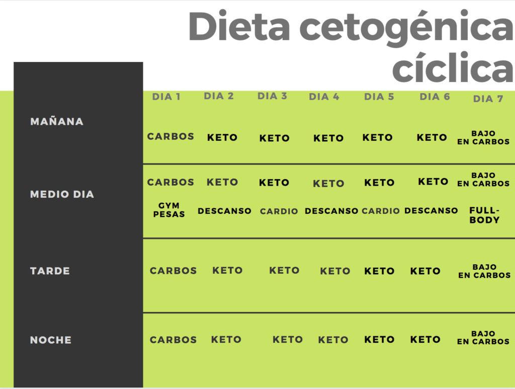 la dieta keto pdf